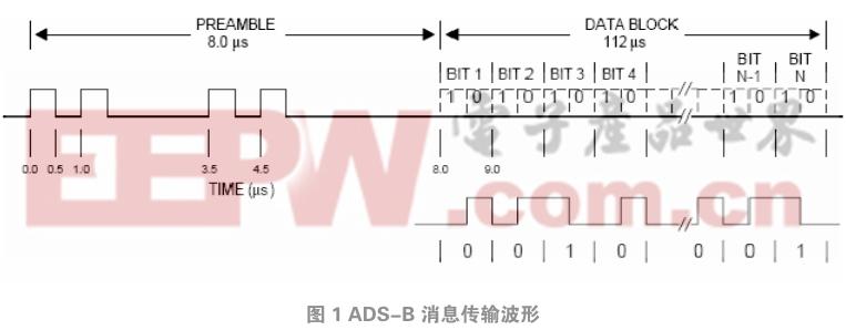 ADS-B信号噪声的分离算法及实现
