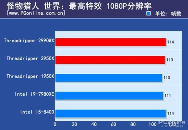 游戏处理器要不要上16核?Intel实测酷睿i9-9900K依然最好