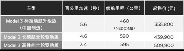 国产特斯拉Model 3正式开放预订,起售价355800元+