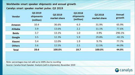 2019年Q3智能音箱市场数据公布:阿里勇夺国内第一全球第二