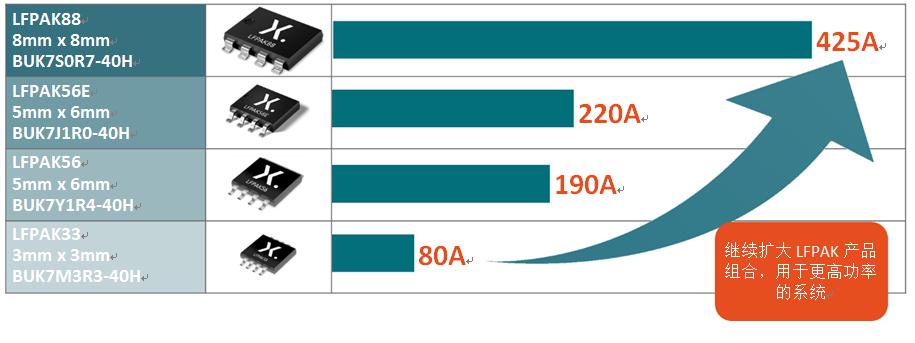 要提高功率密度,除改進晶圓技術之外,還要提升封裝性能