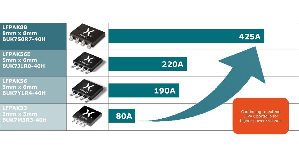 要提高功率密度,除改进晶圆技术