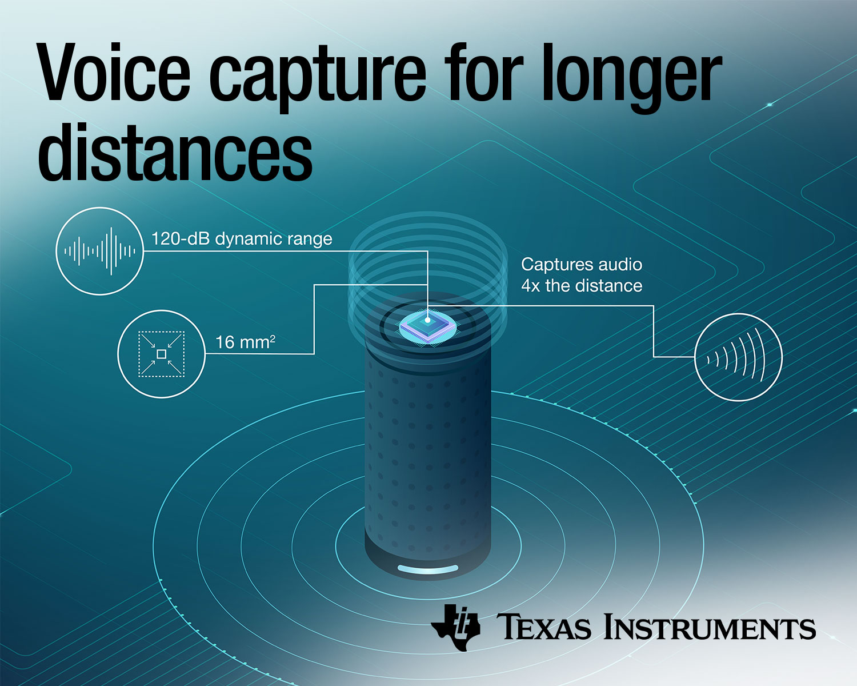無需再向智能音箱大喊:TI發布新型Burr-Brown?音頻ADC,支持比行業同類產品遠4倍的遠場語音采集