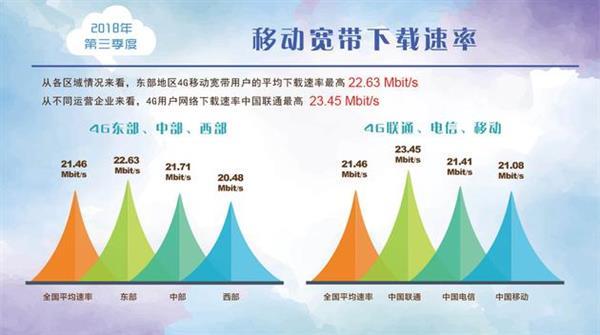 5G来临4G真的降速了?宽带联盟移动带宽权威数据真相了