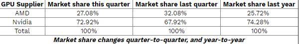 Q3季度NVIDIA独显市场份额达到73% 拉大与AMD差距