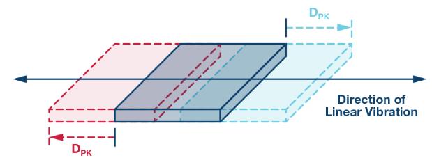 MEMS振動監控:從加速度到速度