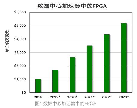 数据 中心加速器的芯片年增50%,FPGA及加速卡增长最快