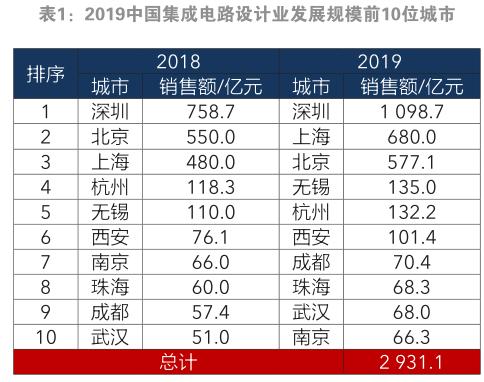 中国集成电路设计业2019年市场状况及思考
