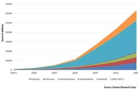 分析机构:RISC-V内核出货量未来几年将飙升