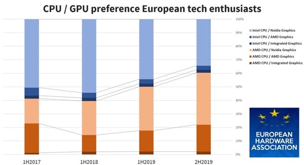 欧洲硬件协会调查显示:超过60%的欧洲用户首选AMD CPU