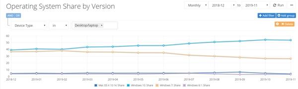 报告:Windows 10份额不升反降
