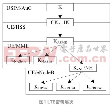 基于空中接口的LTE解密方法研究
