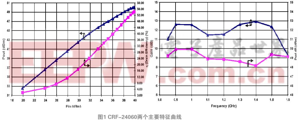 800 MHz~1250 MHz 70 W高效功率放大模块设计