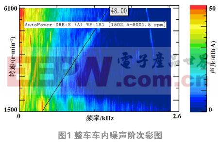 某款电动汽车驱动用永磁同步电机噪声分析