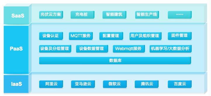 """立功科技嵌入式平台""""软""""实力——云平台篇"""