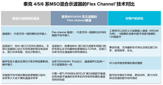 【360度看新一代示波器】系列之五: 使用FlexChannel应对多总线系统调试