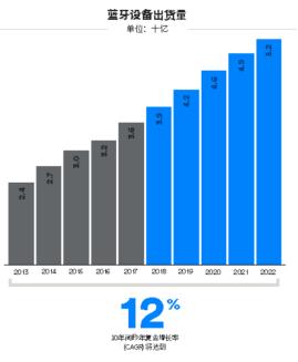 蓝牙释放无线连接的更多潜能,寻向、定位和长距离等拓宽市场