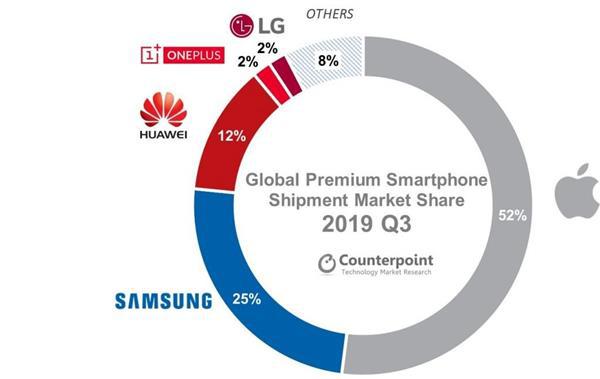 苹果占全球高端手机市场一半份额:明年将推4款5G iPhone