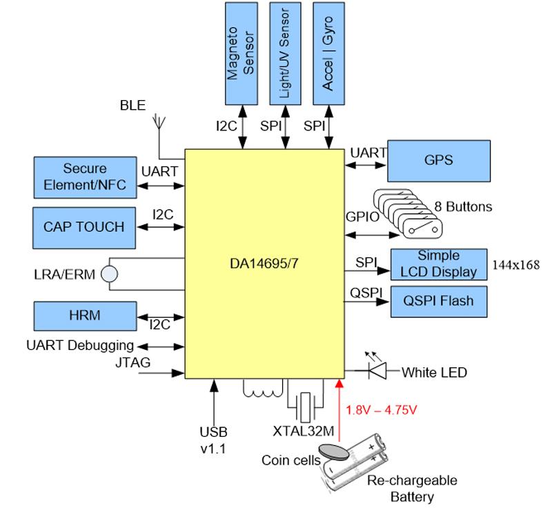 详解可穿戴设备电源管理关键考量
