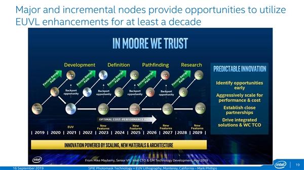 Intel 2029年上1.4nm工艺?非官方路线图