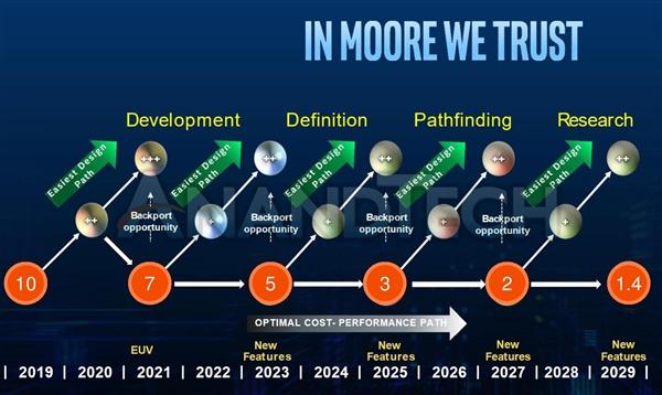 Intel最新制程路线图曝光:10nm+++得到证实、2029年上马1.4nm
