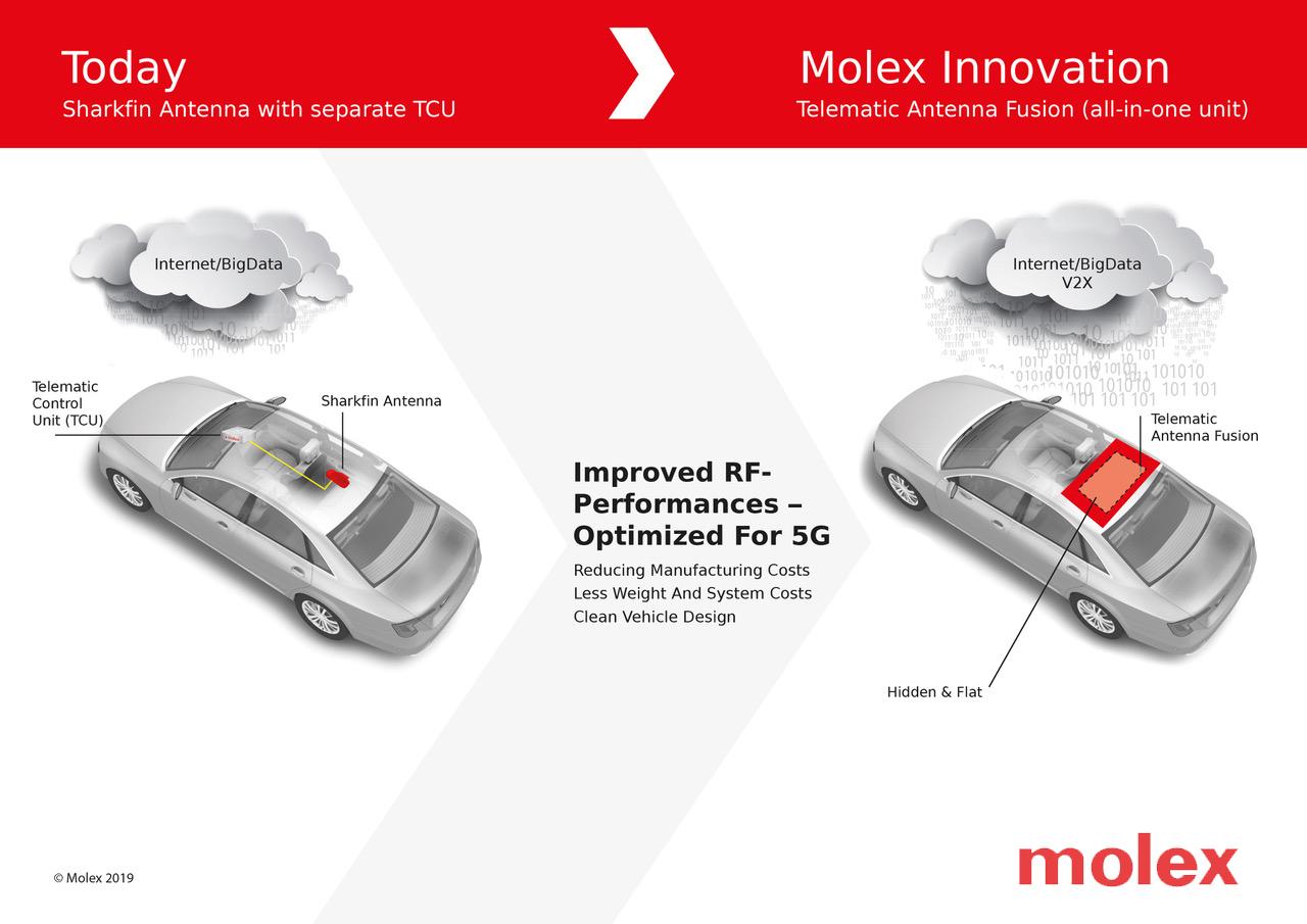 Molex天线与远程控制单元融合产品荣获美国《自动驾驶汽车技术》杂志编辑评选大奖