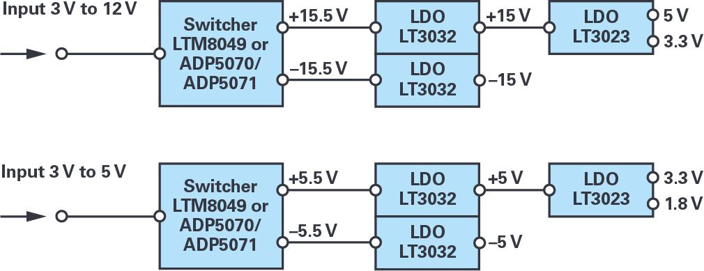 用于精密测试和测量系统的双极性电源解决方案