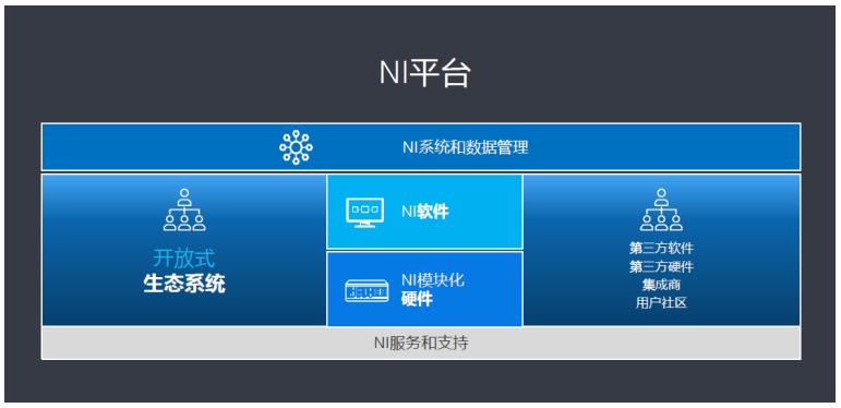 5G引领半导体市场新浪潮,NI软件定义的平台为测试保驾护航