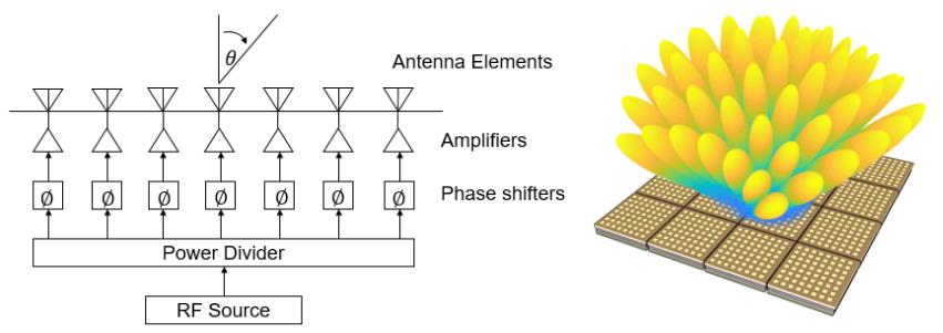 集成化芯片在相控阵beam-forming中的应用