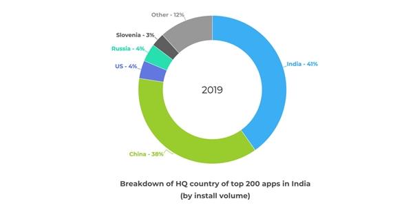 数据显示 中国APP正在失去印度应用市场的绝对优势