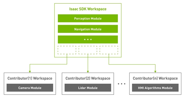 NVIDIA发布全新Isaas开发套件:自主机器人跃进