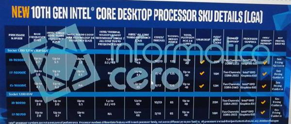 Intel十代酷睿升級10核20線程:新增加速模式 頻率可達5.3GHz