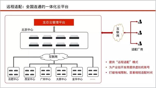 龙芯启动全国六个适配中心:加速生态建设
