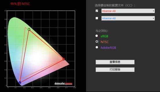 海信进军OLED电视市场:号称解决了OLED残影烧屏问题
