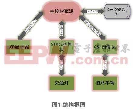 基于OpenCV的交通灯绿信比智能调节装置的设计