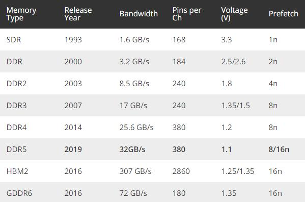 美光出樣DDR5內存:1Znm工藝、性能提升85%