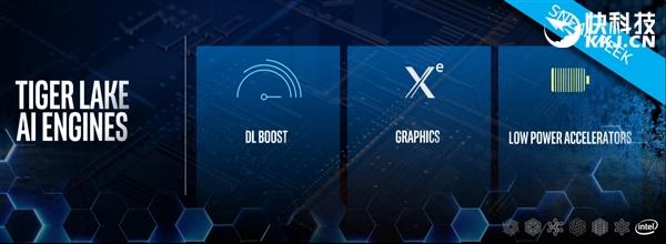 Intel Tiger Lake AI引擎引入Xe GPU架構:PC越發聰明
