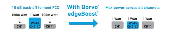 Qorvo推出行業首款帶BAW濾波器的Wi-Fi 6 iFEM,以實現整個住宅的網絡覆蓋