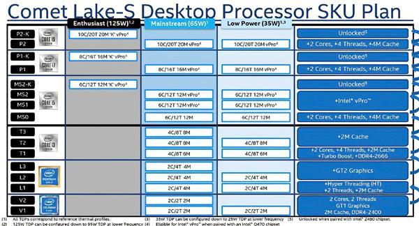 Intel十代酷睿桌面版集中曝光:i3超越七代i7