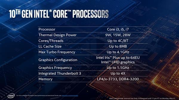 10nm 28W:Intel十代酷睿i7-1068G7本季度投产