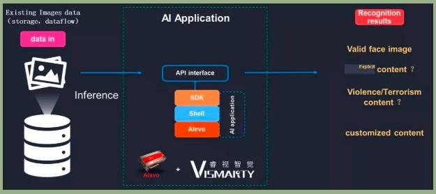 Xilinx ISV 看台 | 睿视智觉:比 GPU 快 400 倍的图像内容合规性审查