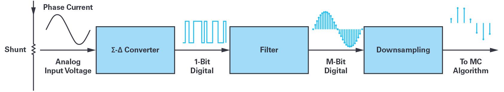 用于電機控制的優化∑-?調制電流測量