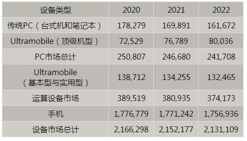 Gartner预测2020年全球设备出货量将增长0.9%,5G手机市场份额将在2020年至2022年期间从12%快速增长至43%