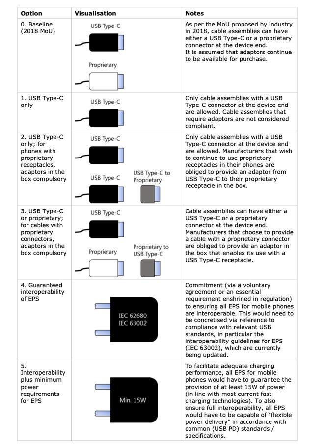 欧盟拟强推通用手机充电器,苹果安卓充电接口要统一?