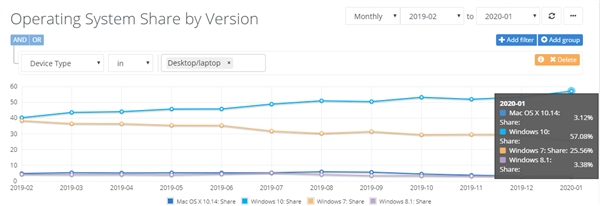 微软敦促越来越多Win7用户升级Win10!