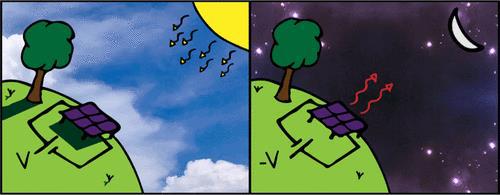 """""""反太阳能电池板""""问世:可在黑暗中发电"""