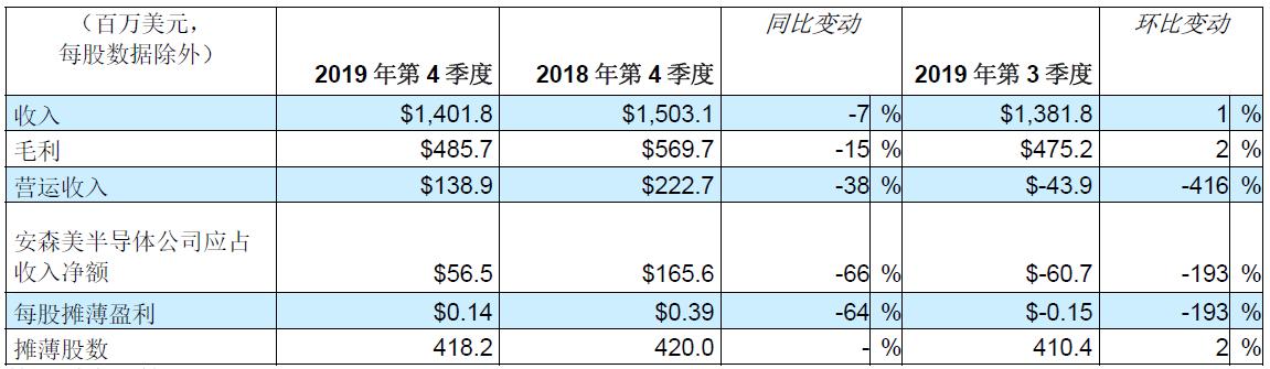 安森美半导体发布2019年第4季度及全年业绩