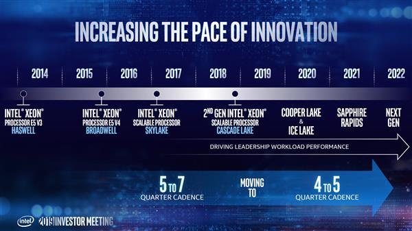 Intel 14nm至强悄悄升级:提升频率、增加核心