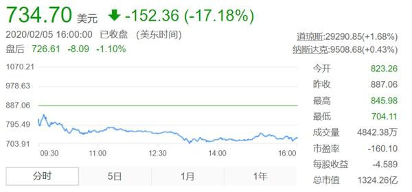 特斯拉股价昨日暴跌17%,马斯克财富一天缩水400亿元