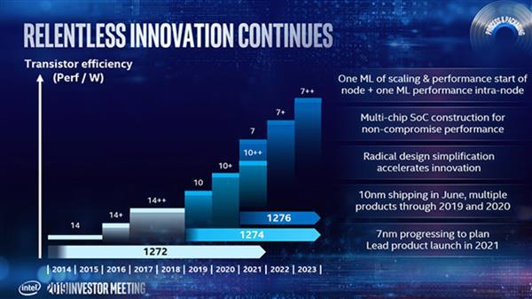 对战AMD 5nm Zen 4?Intel 2022年量产7nm CPU处理器